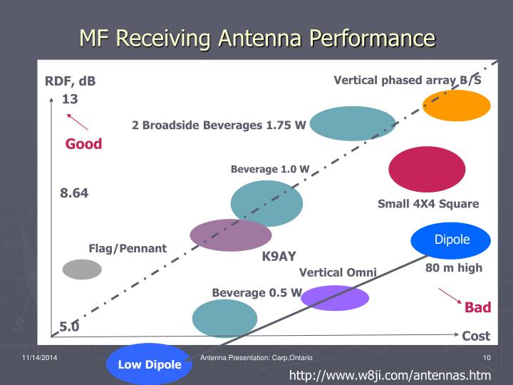 MF Receiving Antenna Performance