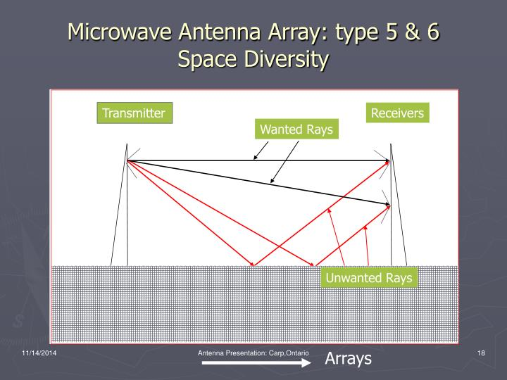 Microwave Antenna Array: type 5 & 6