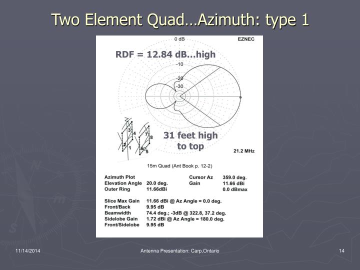 Two Element Quad…Azimuth: type 1