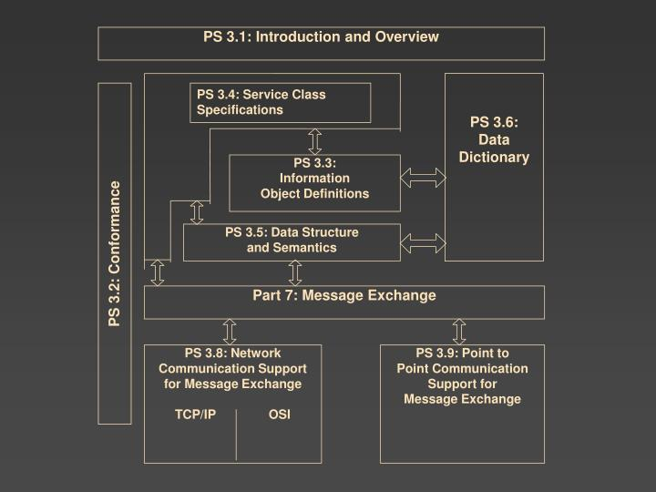 PS 3.1: Introduction and Overview