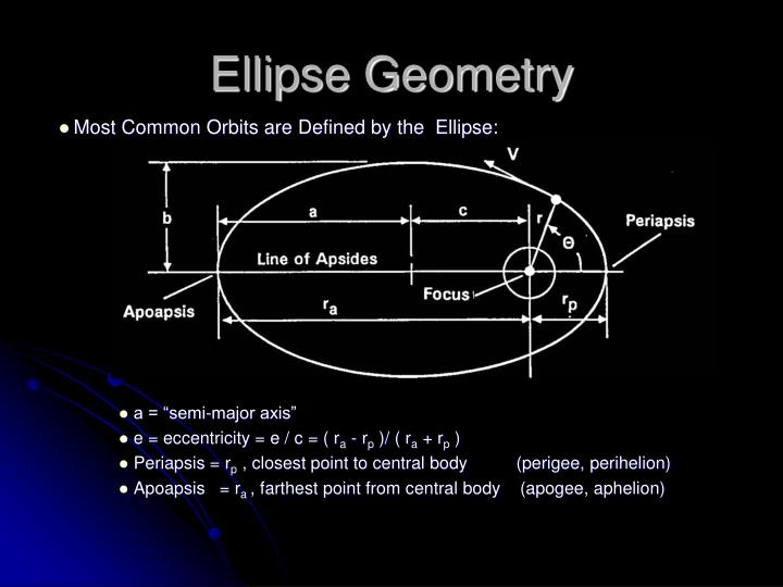 Ellipse Geometry