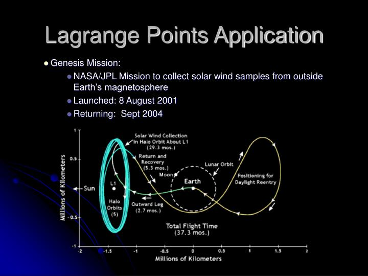 Lagrange Points Application