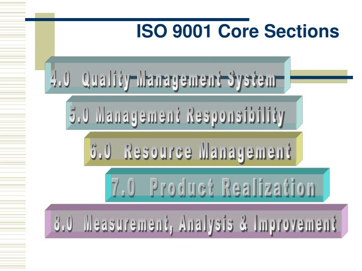 ISO 9001 Core Sections
