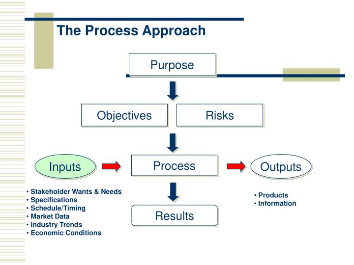 The Process Approach