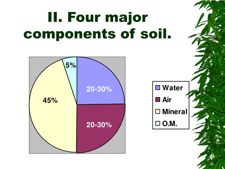 II. Four major components of soil.
