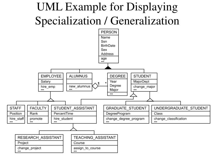UML Example for Displaying Specialization / Generalization