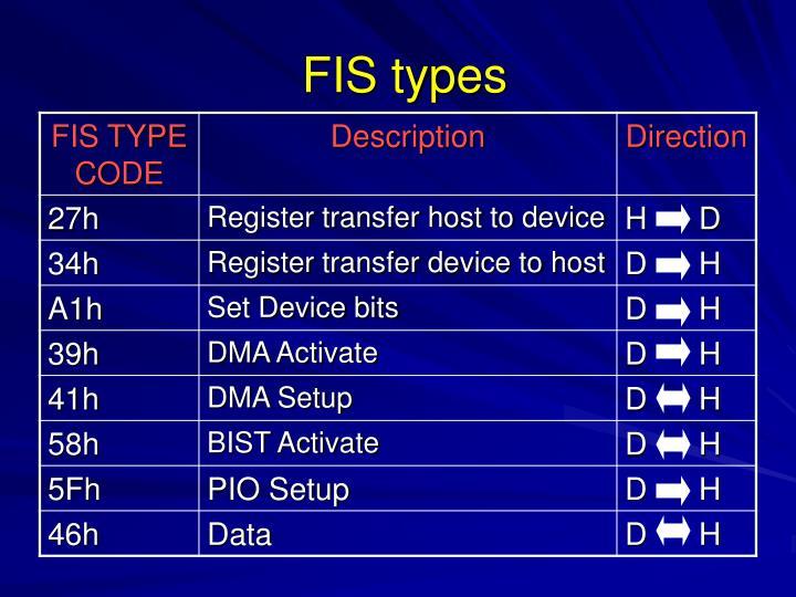 FIS types
