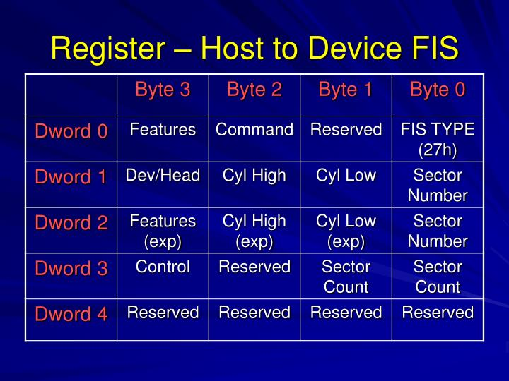 Register – Host to Device FIS