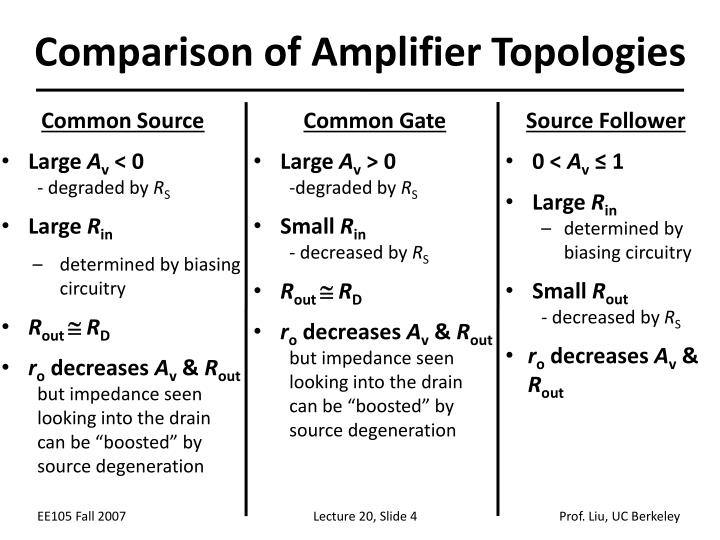 Comparison of Amplifier Topologies