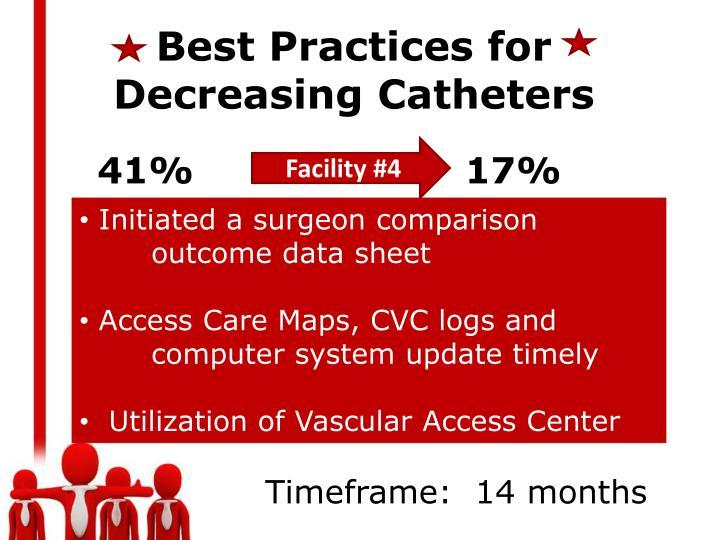Best Practices for Decreasing Catheters