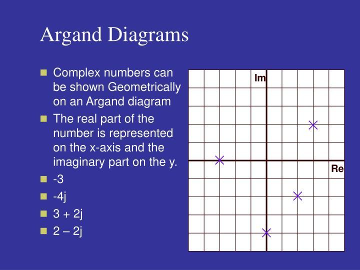 Argand Diagrams
