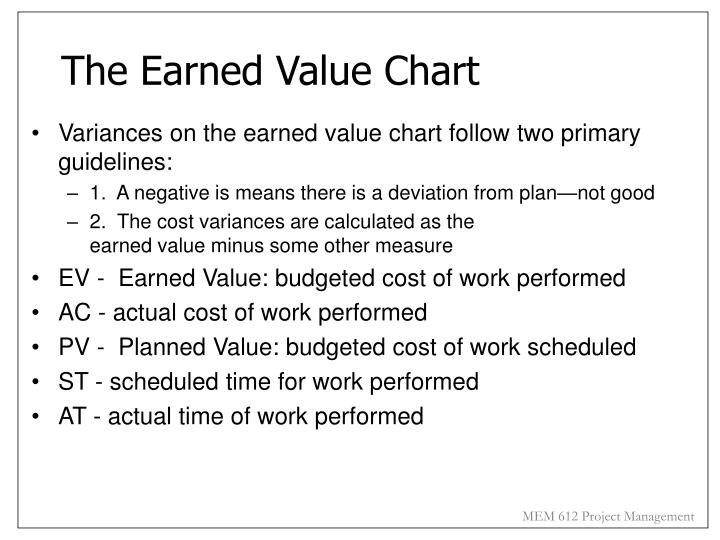 The Earned Value Chart