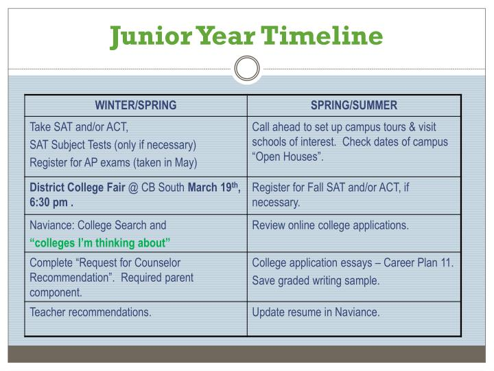 Junior Year Timeline
