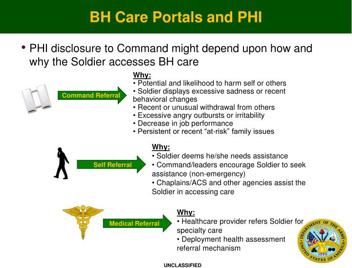 BH Care Portals and PHI