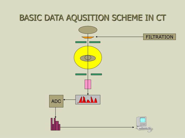 BASIC DATA AQUSITION SCHEME IN CT