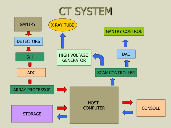 CT SYSTEM