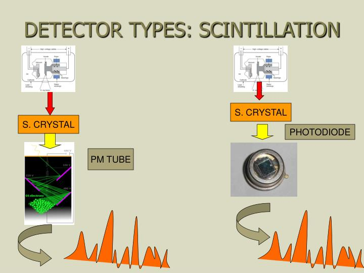DETECTOR TYPES: SCINTILLATION