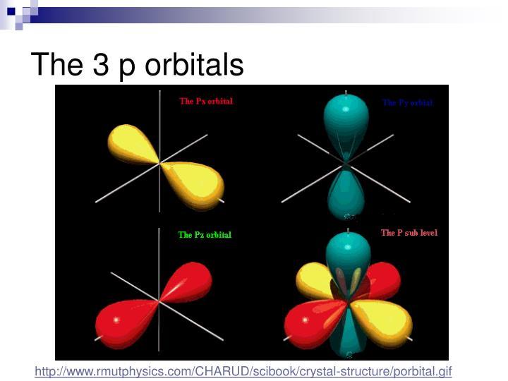 The 3 p orbitals