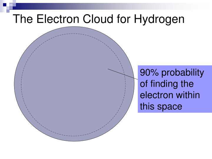 The Electron Cloud for Hydrogen