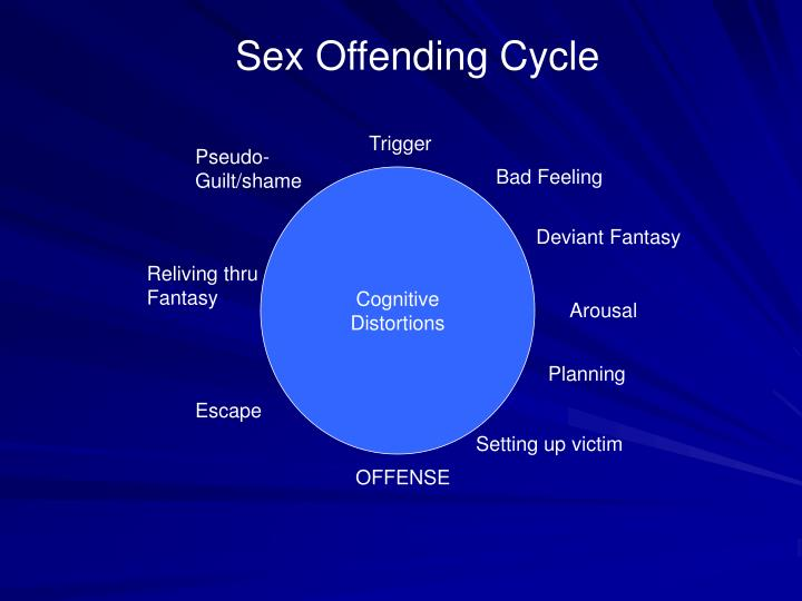 Cognitive Distortions in Sex Offenders PDF Download