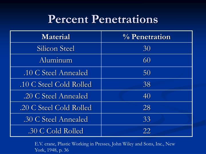 Percent Penetrations