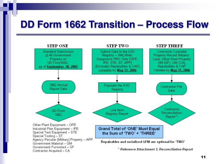 DD Form 1662 Transition – Process Flow