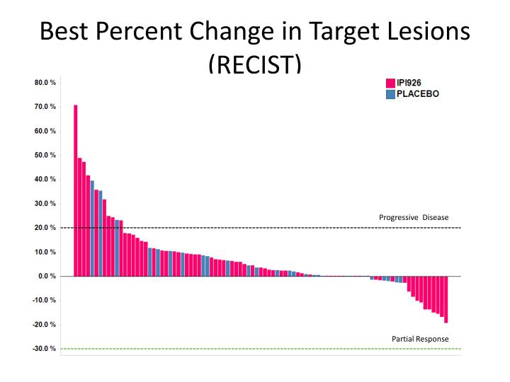 Best Percent Change in Target Lesions (RECIST)
