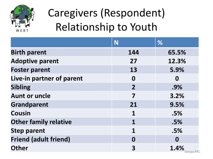 Caregivers (Respondent)