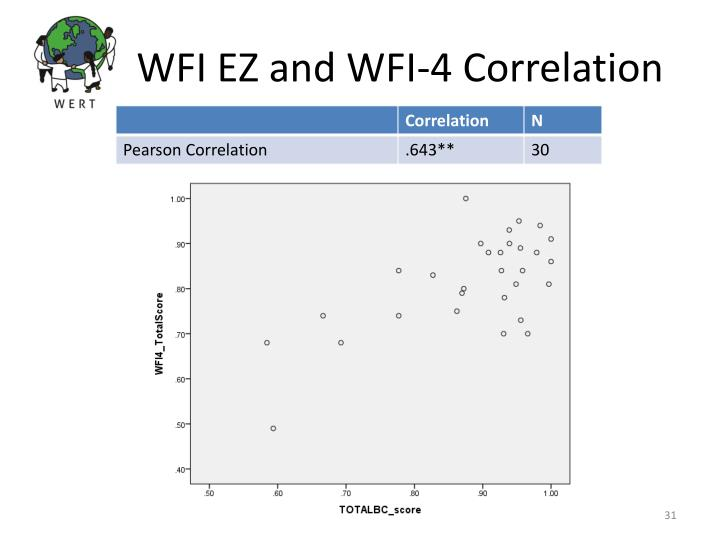 WFI EZ and WFI-4 Correlation