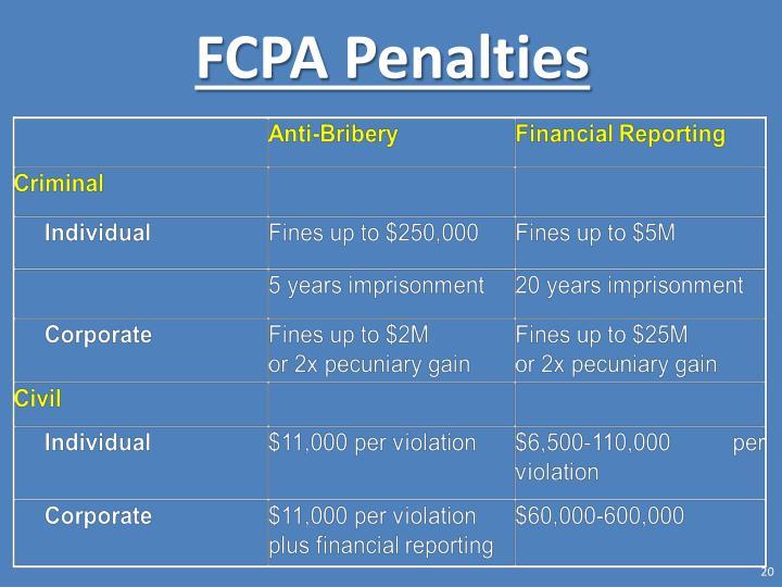 FCPA Penalties