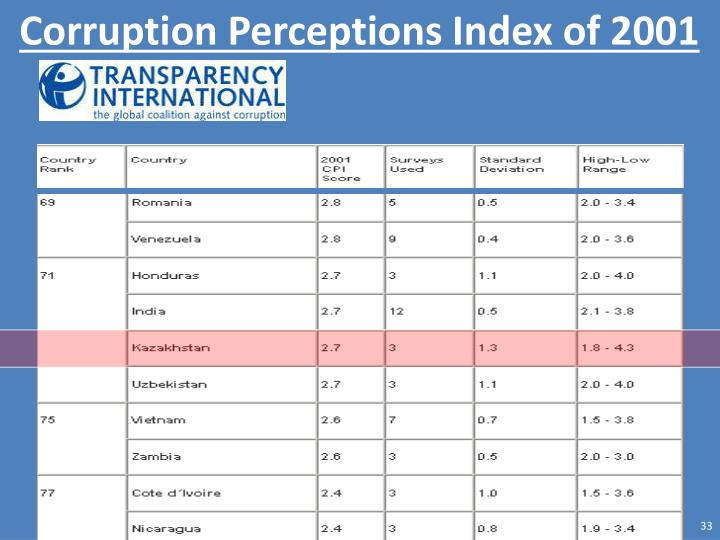 Corruption Perceptions Index of 2001