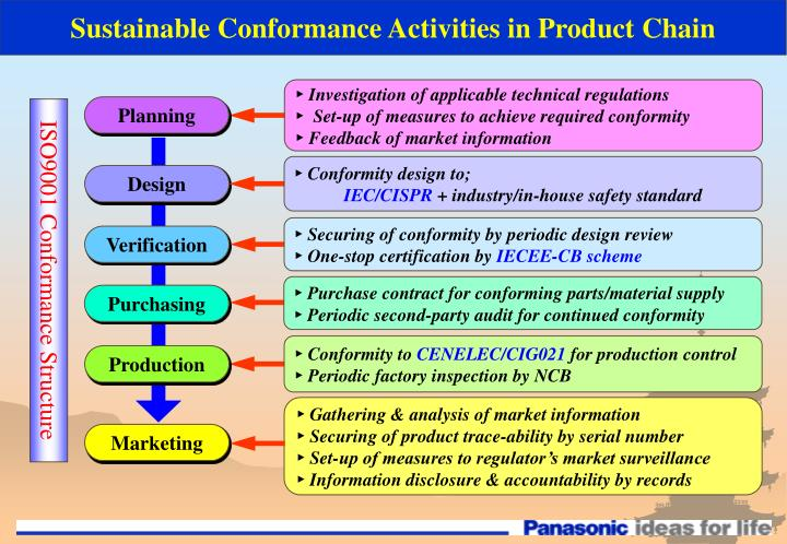 Sustainable Conformance