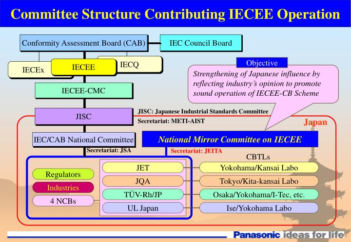 Committee Structure Contributing IECEE Operation