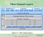 fibre channel layers1