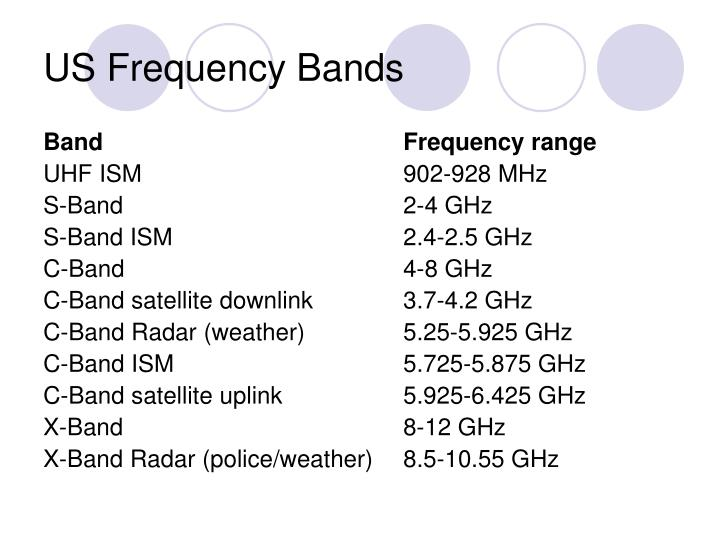Us frequency bands