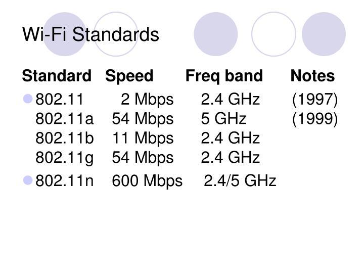 Wi-Fi Standards