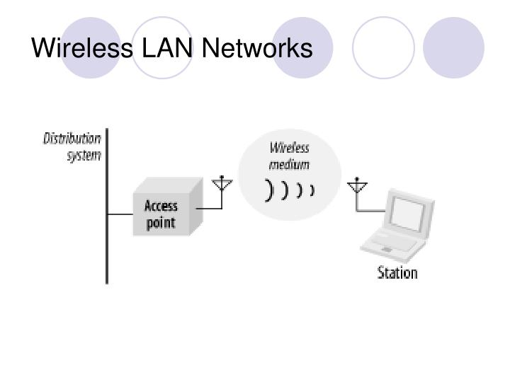 Wireless LAN Networks