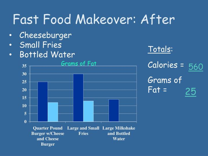 Fast Food Makeover: After