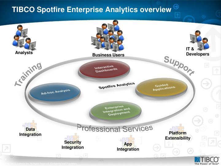 TIBCO Spotfire Enterprise Analytics overview