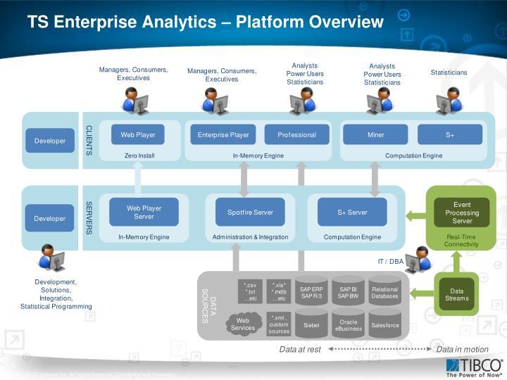 TS Enterprise Analytics – Platform Overview