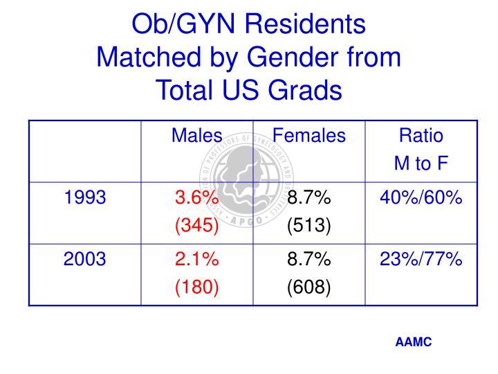 Ob/GYN Residents