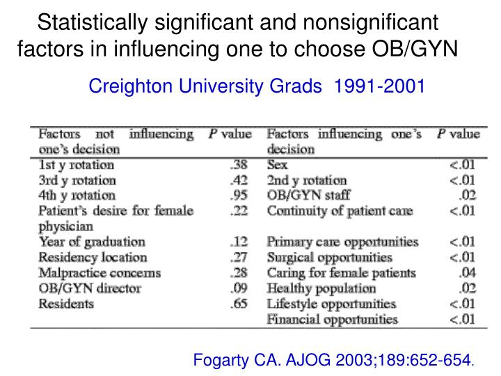 Statistically significant and nonsignificant factors in influencing one to choose OB/GYN