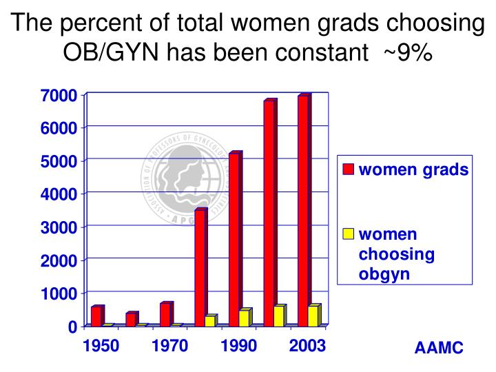 The percent of total women grads choosing OB/GYN has been constant