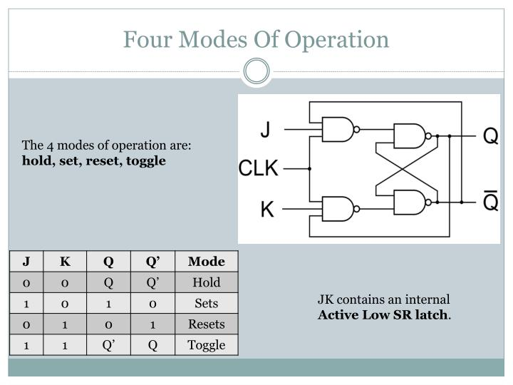 Four Modes Of Operation