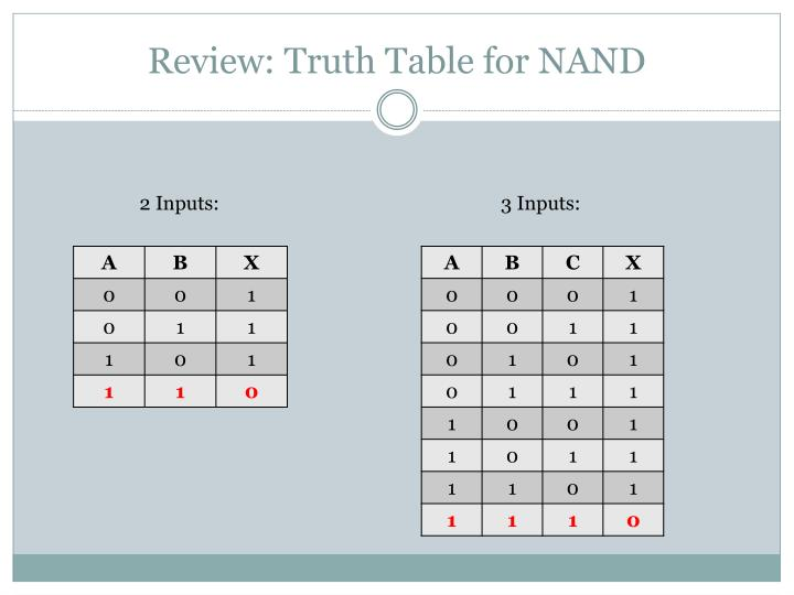 Review: Truth Table for NAND