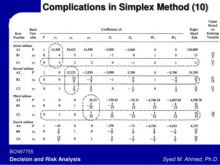 Complications in Simplex Method (10)