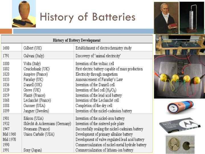 History of Batteries