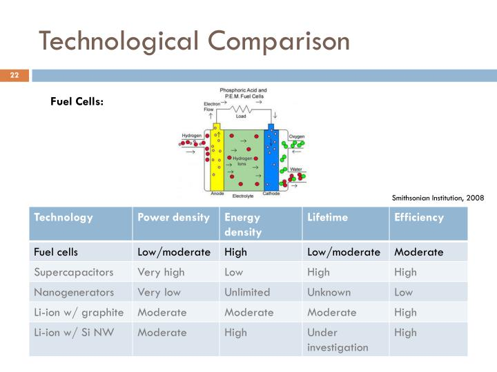 Technological Comparison