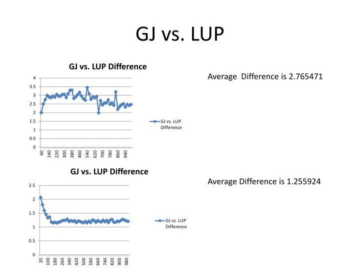 GJ vs. LUP