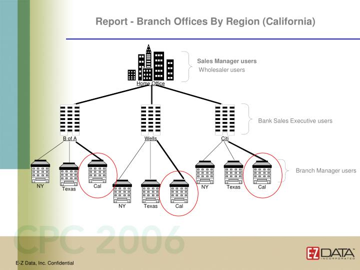 Report - Branch Offices By Region (California)